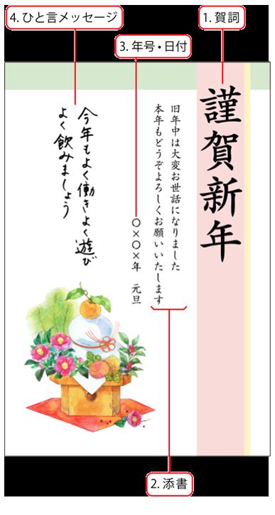 賀春 Com 年賀状マナー集